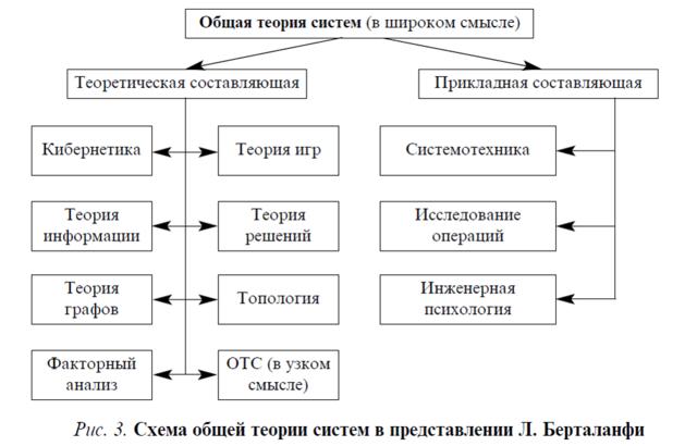 Схема общей теории систем в представлении Л. Берталанфи