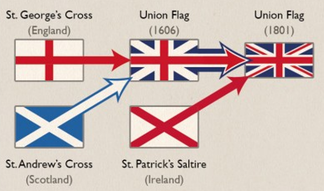 Acts of Union 1800