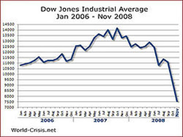 Economy goes downhill with the Dow Jones Industrial Average tumbling 4.4% in one day
