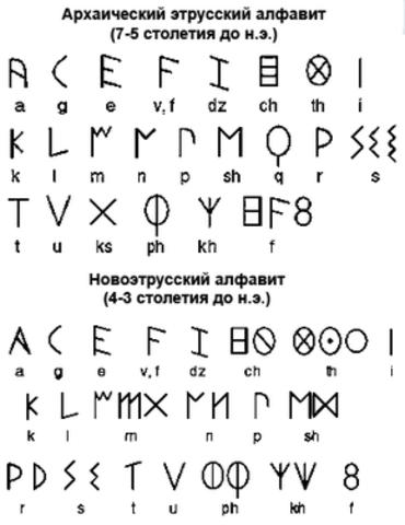 Этру́сский алфавит