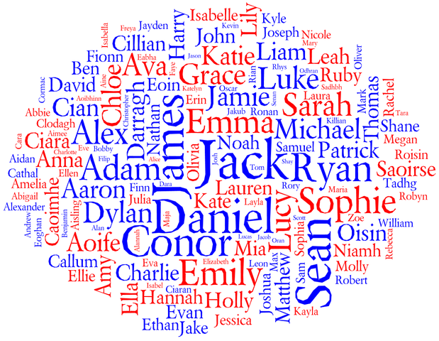 The Naming of Names