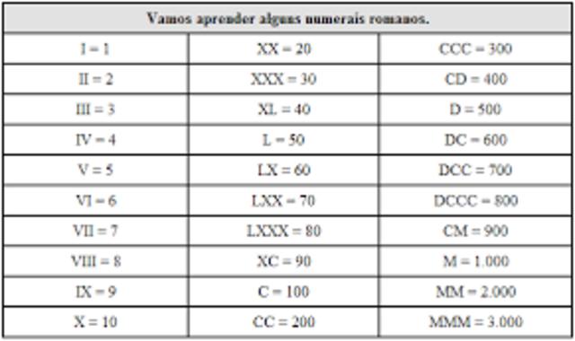 Sistema de numeração romano