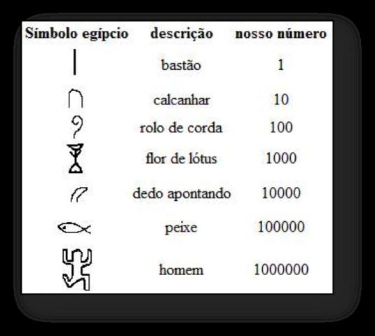 Sistema de numeração egípico