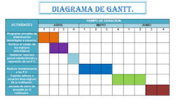 Sistema de Bonos y tareas, diagrama de Gantt