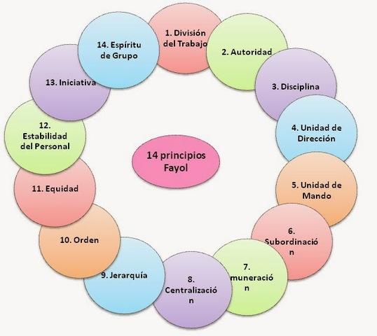 14 PRINCIPIOS HENRY FAYOL