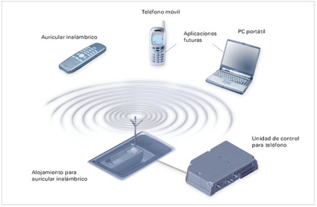 Tecnologia inalambrica por ondas de radio
