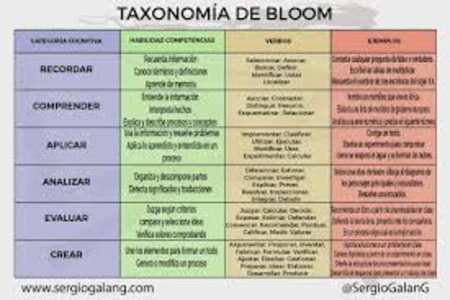 Taxonomia de Objetivos de Aprendizaje