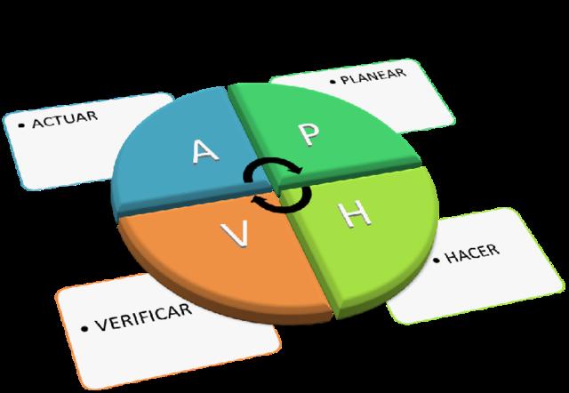 Creación del ciclo PHVA