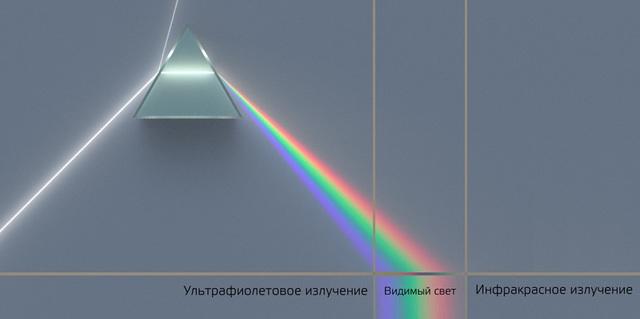 Открытие ультрафиолетовых лучей