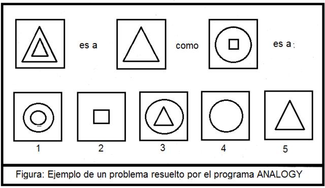 Programa ANALOGY