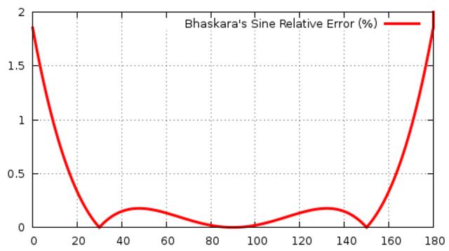 Bhaskara I