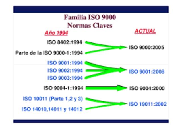 norma ISO 9000 de 1994