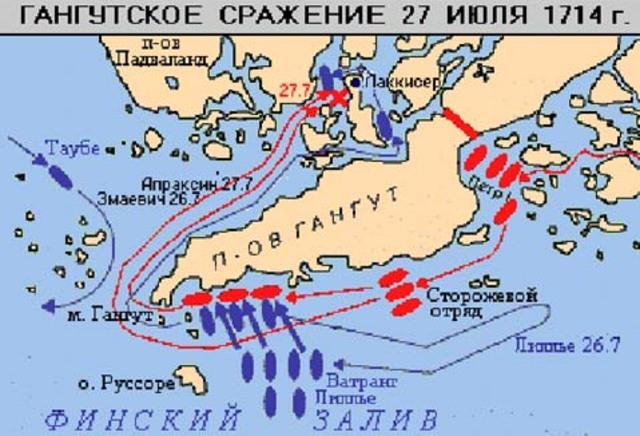 Победа русского флота над шведским при Гангуте