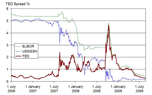 Colapso financiero del 2008