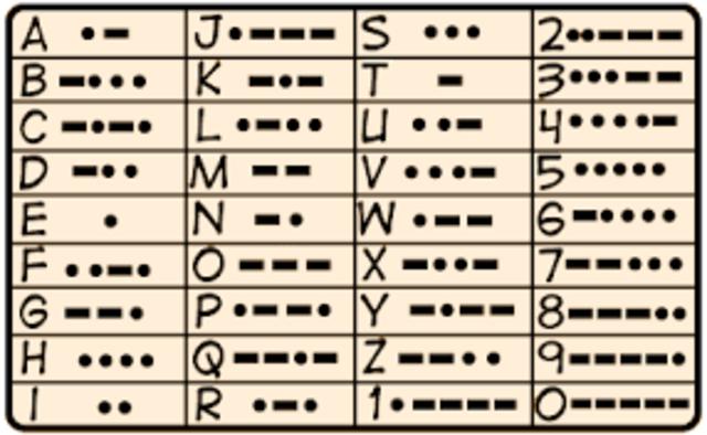 Invensión del código morse por Samuel Morse