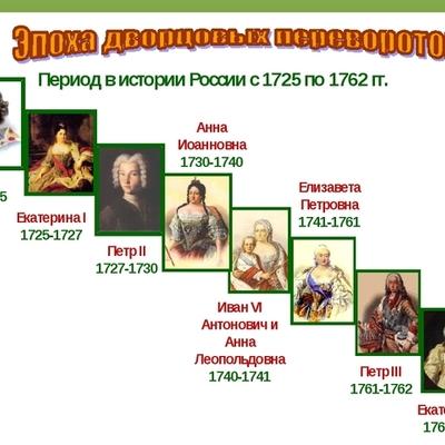 Дворцовые перевороты (1725-1762) timeline
