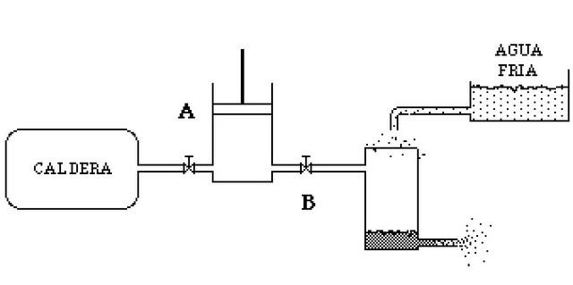 Inventor de Maquina de Vapor: James Watt