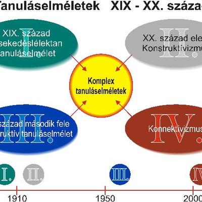 Általános módszertan: Tanuláselméletek timeline