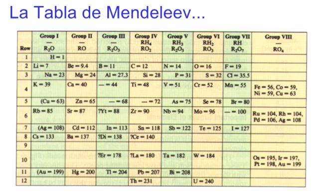 Historia de la tabla perodica timeline timetoast timelines en 1869 mendeleyev public su tabla peridica haba ordenado los elementos siguiendo su peso atmico tuvo tres ideas geniales no mantuvo fijo el periodo urtaz Image collections