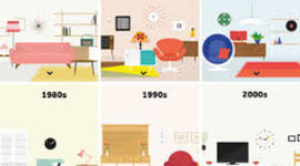 History of Interior Design timeline