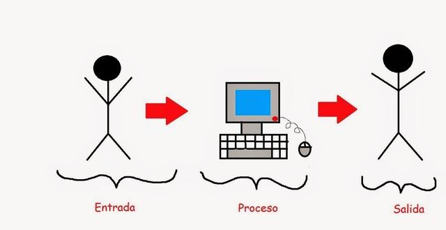 Teorías de elaboración la información