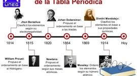 TABLA PERIODICA timeline