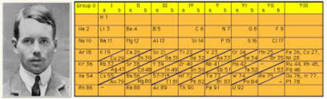 Tabla periodica timeline timetoast timelines henry moseley en 1913 mediante estudios de rayos x determina la carga nuclear de los elementos numero atmico y reagrupa los elementos en orden creciente urtaz Choice Image