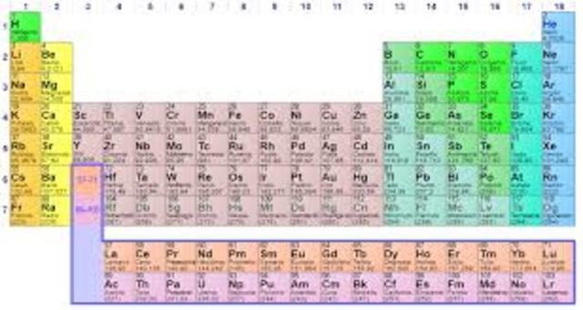 tabla periódica en la actualidad