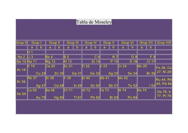 Evolucin de la tabla peridica de los elementos timeline ley peridica moderna urtaz Images