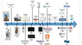 Media Timeline- Hofstra