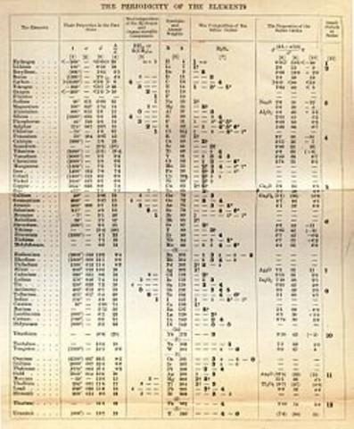 La tabla periódica (1869)