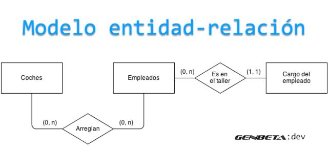 BD Entidad-Relación
