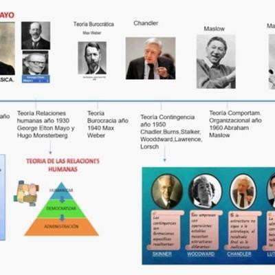 Linea de Tiempo Procesos Administrativos timeline