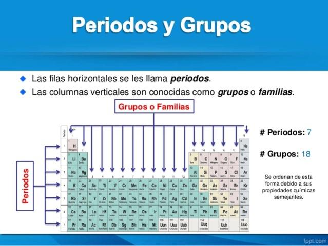 Evolucin histrica de la organizacin de los elementos qumicos tabla peridica moderna urtaz Choice Image