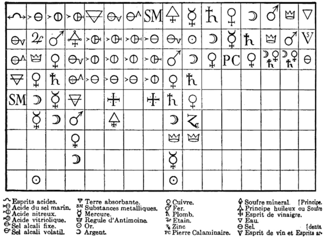 Linea de tiempo de tabla periodica timeline timetoast timelines tabla de afinidades urtaz Image collections