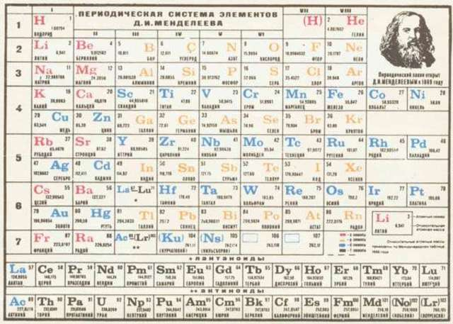 Linea de tiempo de tabla periodica timeline timetoast timelines tabla periodica de mendeleiev urtaz Image collections