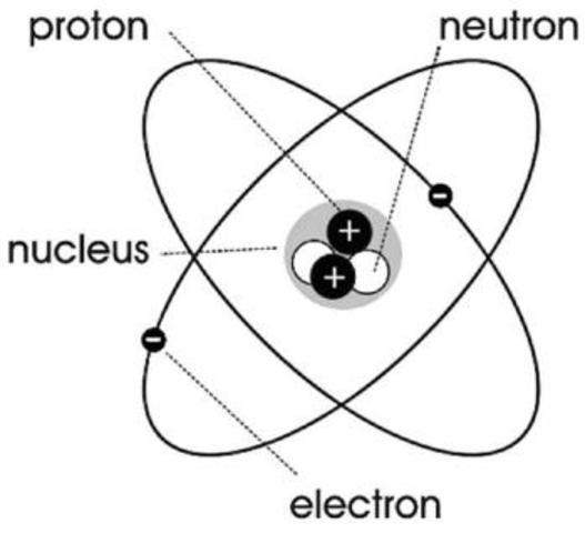 Descubrimiento del neutrón (1932)