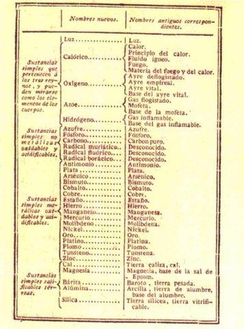 Tabla peridica timeline timetoast timelines el qumico francs antoine lavoisier elabor una lista de 33 elementos conocidos hasta ese momento estos eran representaciones en una sla dimensin urtaz Choice Image