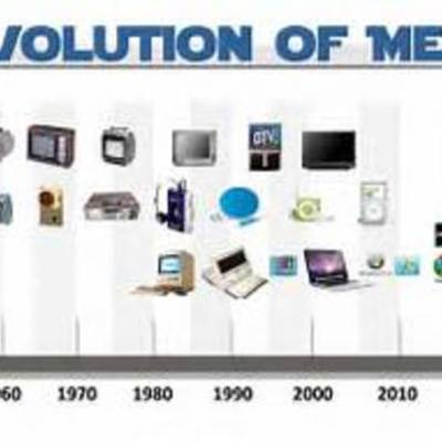 EVOLUTION OF MEDIA timeline