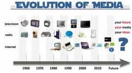 EVOLUTION OF MEDIA timeline