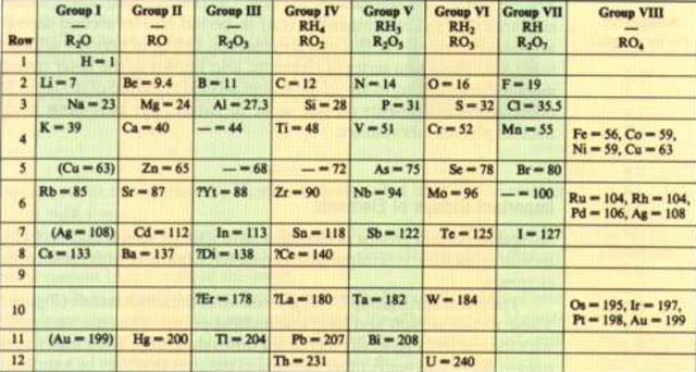 Tabla peridica timeline timetoast timelines mendeleiev y meyer urtaz Choice Image