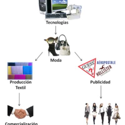 la tecnologia en la moda timeline