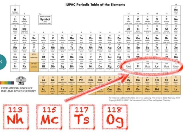Linea de tiempo de tabla periodica timeline timetoast timelines ultima publicacion de la tabla periodica de los elementos urtaz Gallery