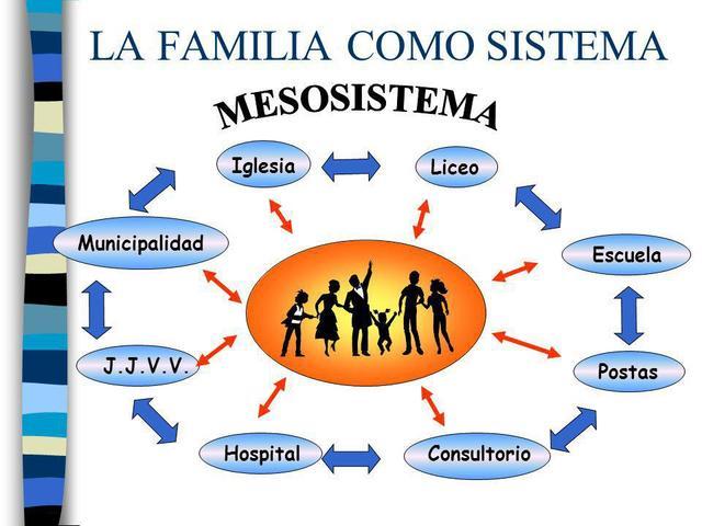EL MESOSISTEMA