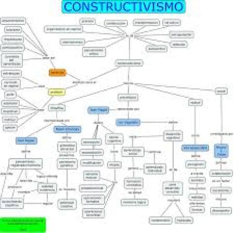 Autores Influyentes  El constructivismo
