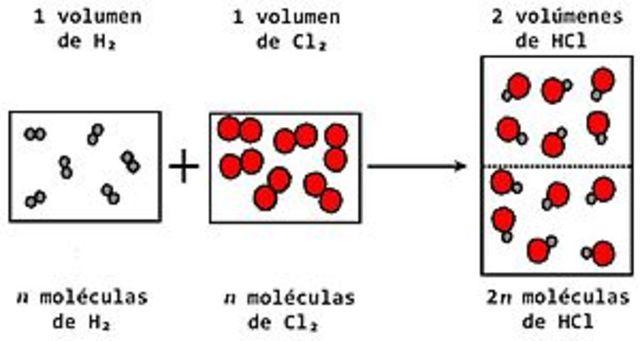 Ley de Avogadro (1811)