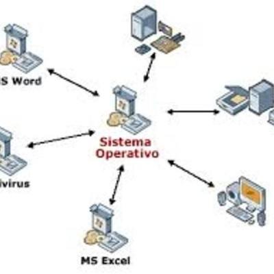 Evolucion de los sistemas operativos timeline