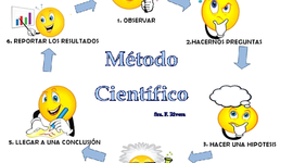 Linea de tiempo Método Científico. timeline