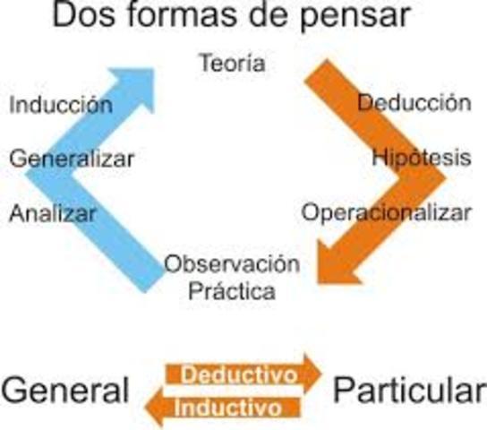 Integración de los métodos deductivo e inductivo mitad del siglo XVIII