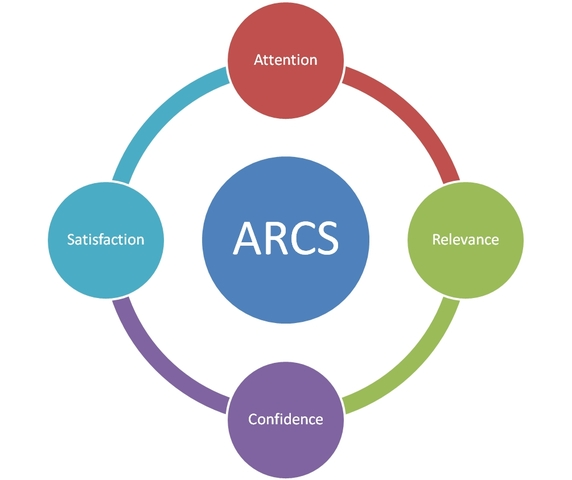 John Keller Publishes his ARCS Model for Learner Motivation